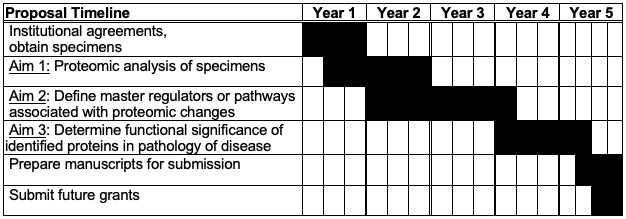 Grant Writing Part 4, Figure 2